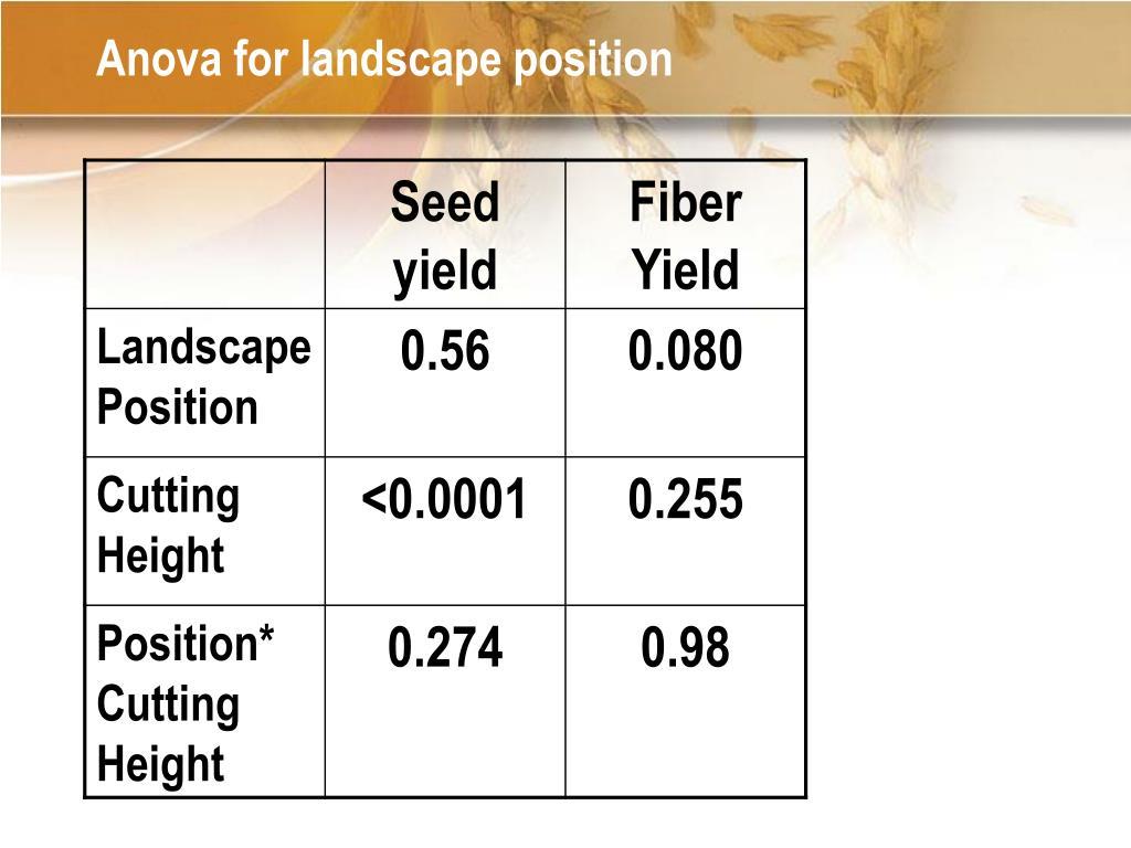 Anova for landscape position
