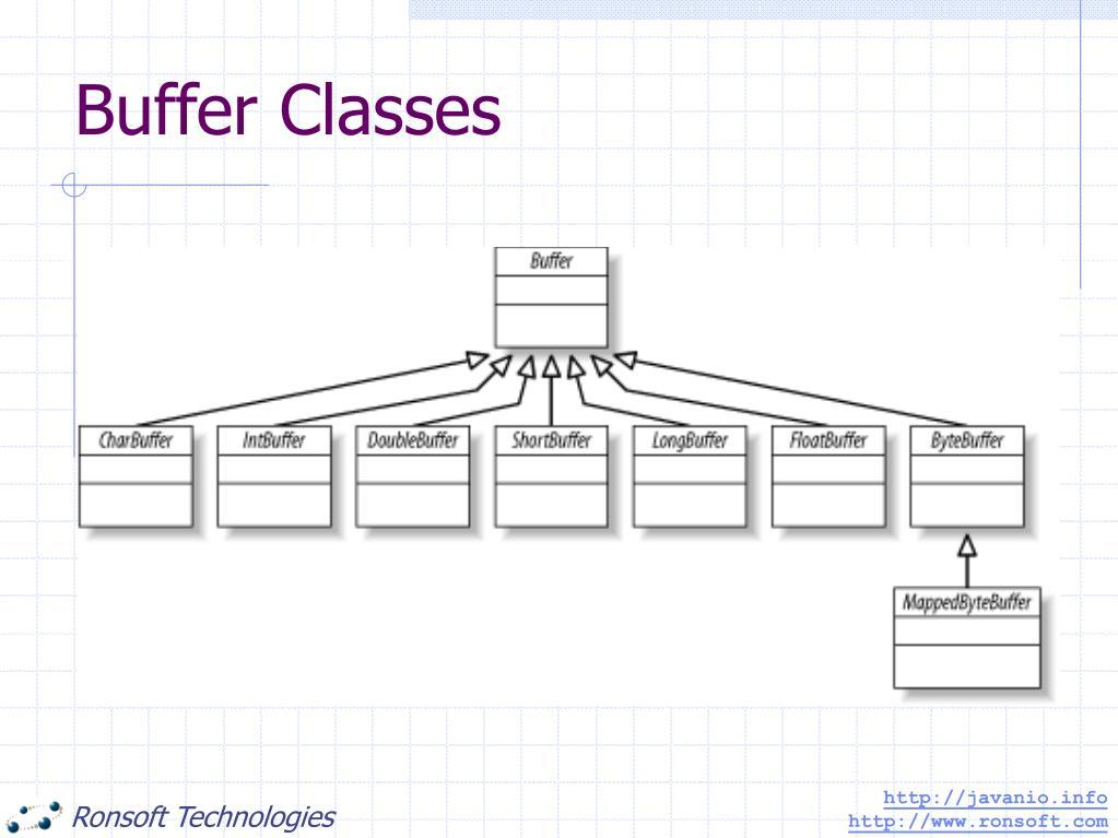 Buffer Classes
