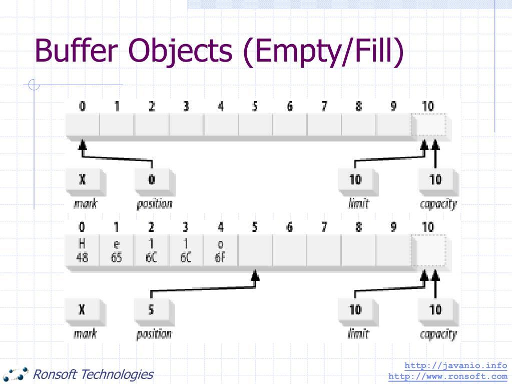 Buffer Objects (Empty/Fill)