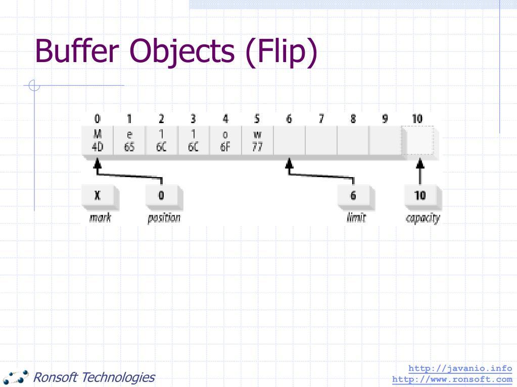 Buffer Objects (Flip)