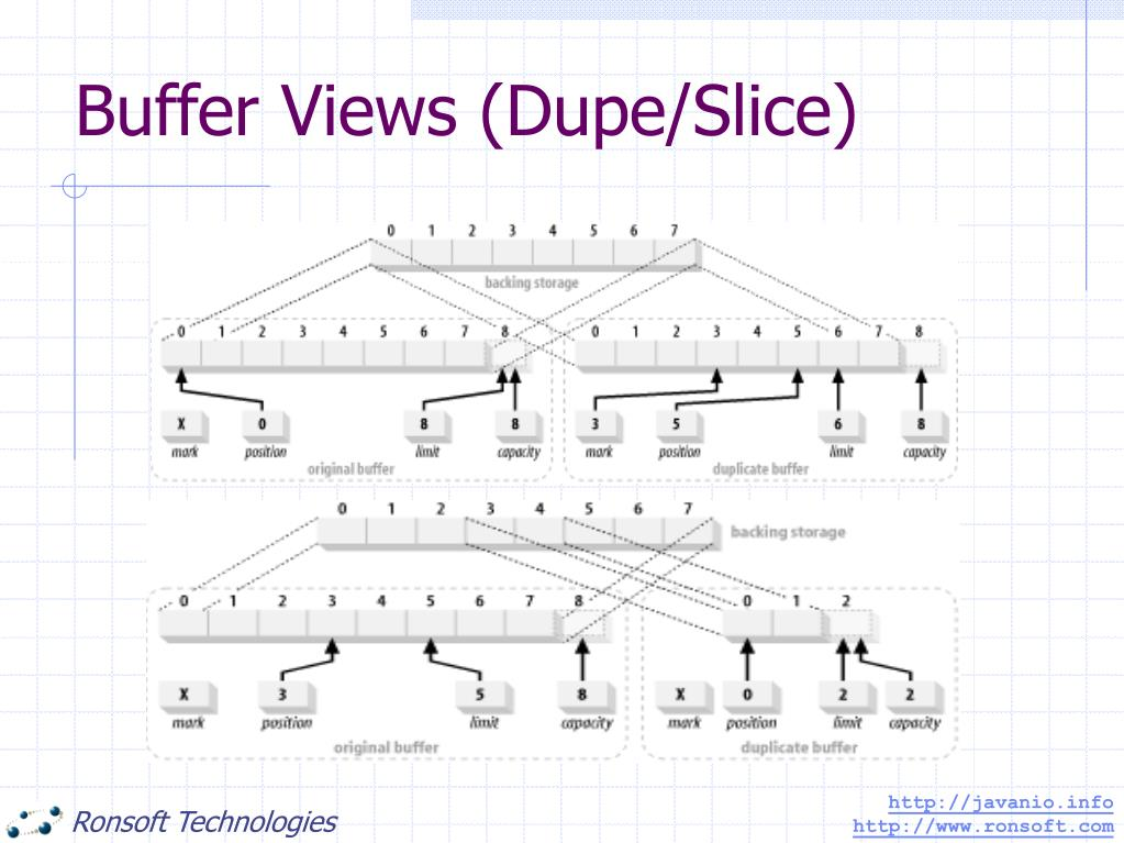 Buffer Views (Dupe/Slice)