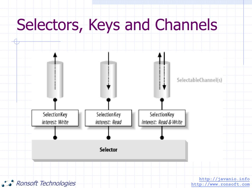 Selectors, Keys and Channels