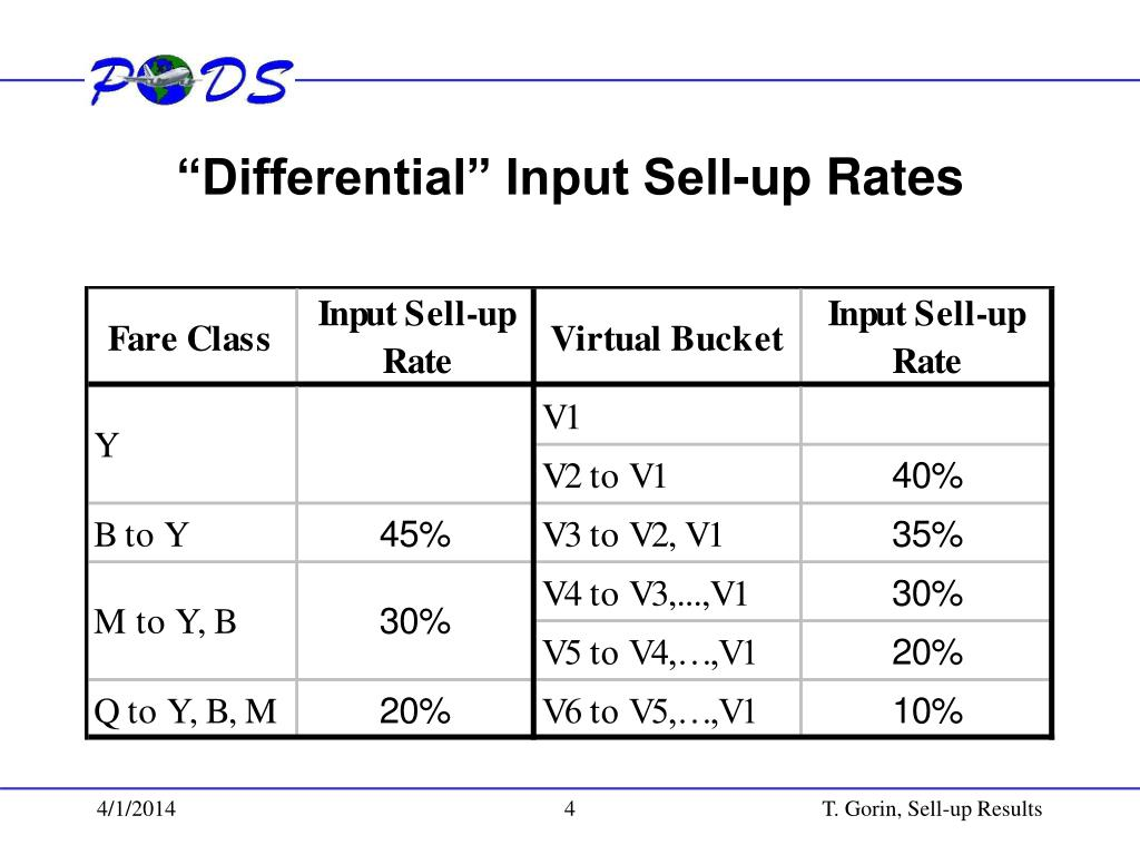 """Differential"" Input Sell-up Rates"