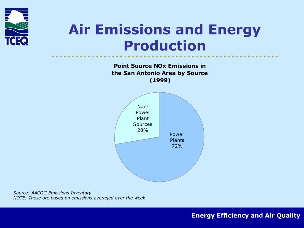 Air Emissions and Energy Production