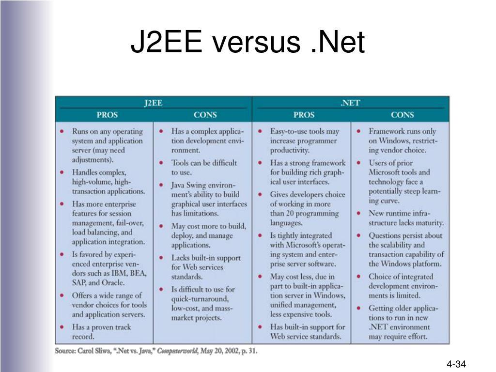 J2EE versus .Net