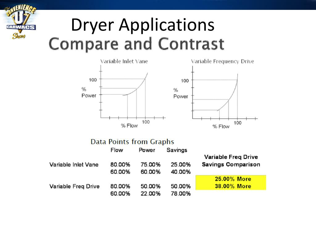 Dryer Applications
