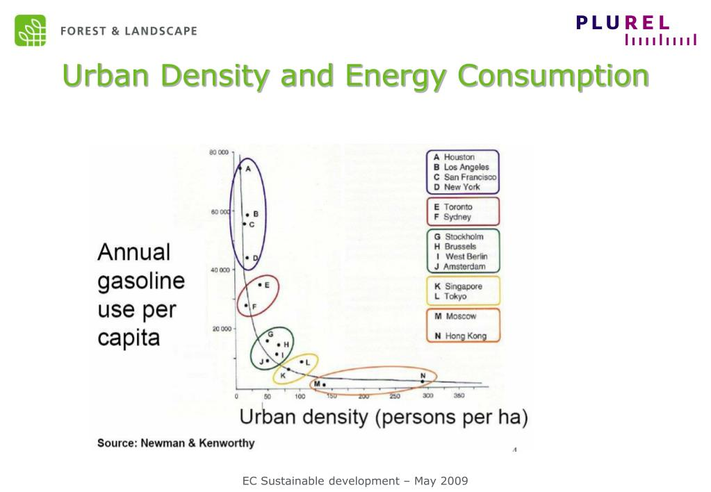 Urban Density and Energy Consumption