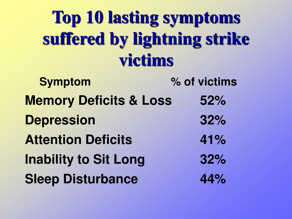 Top 10 lasting symptoms suffered by lightning strike victims