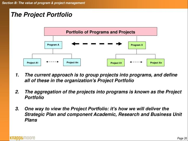 Section B: The value of program & project management