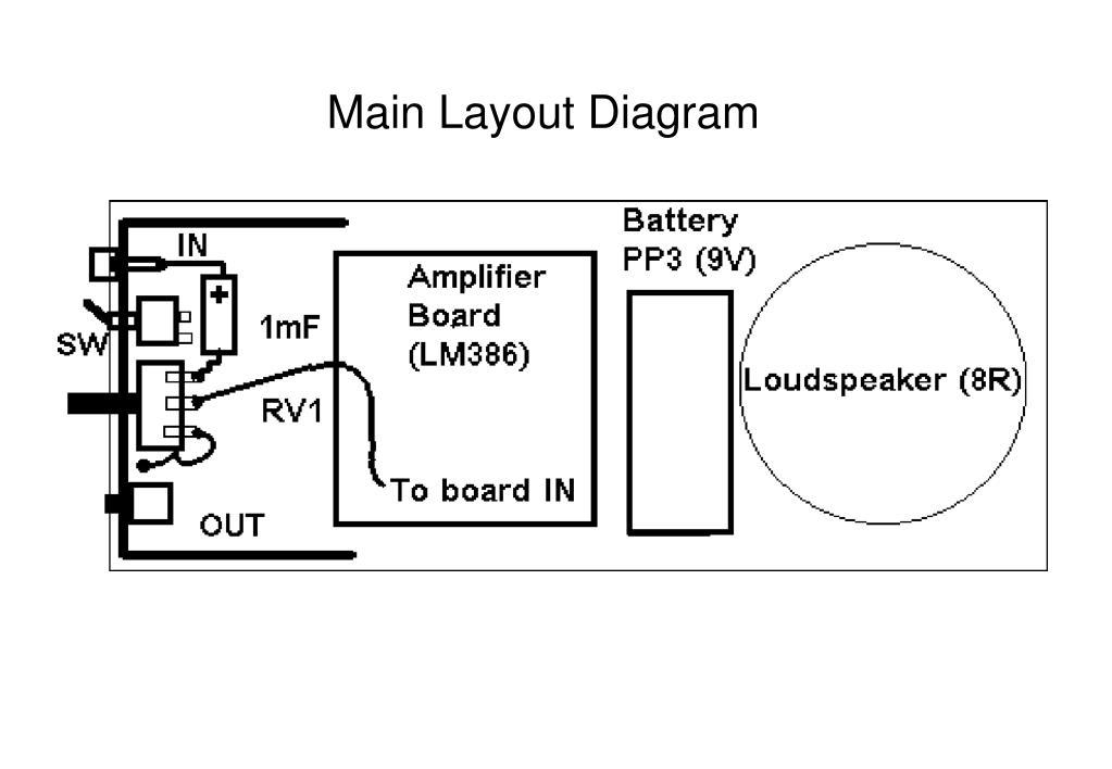 Main Layout Diagram