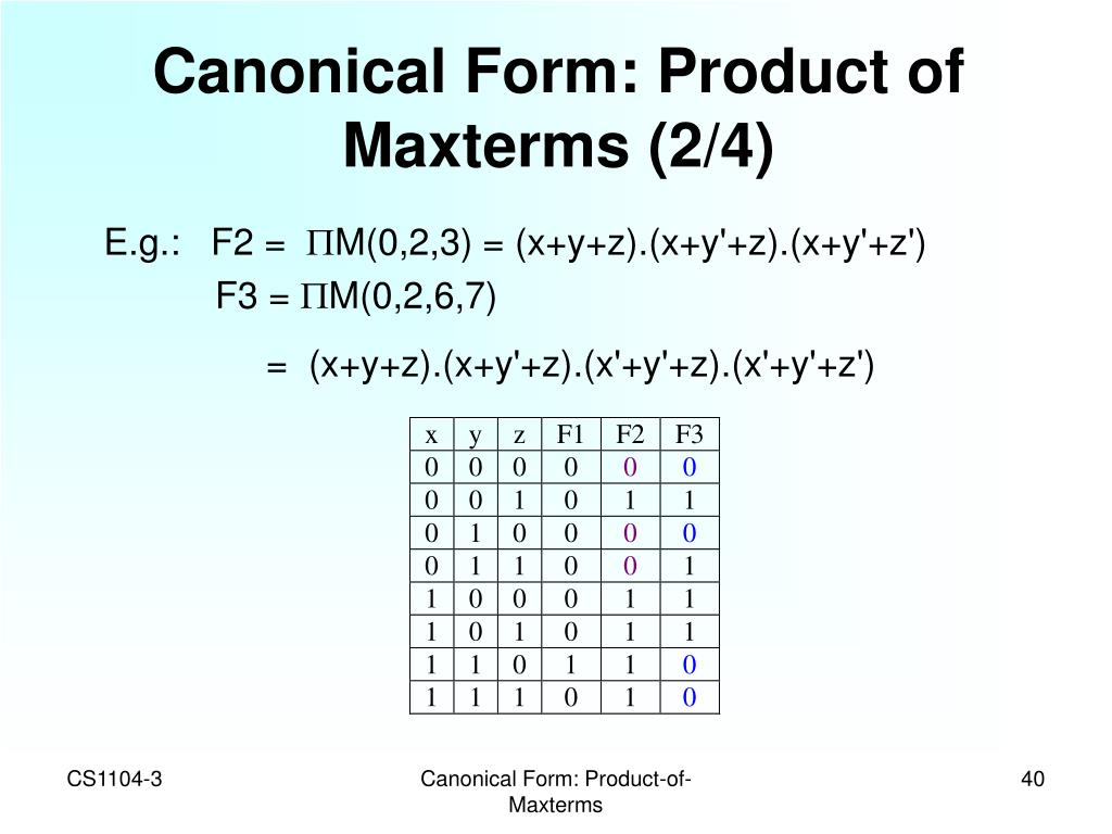 Canonical Form: Product of Maxterms (2/4)
