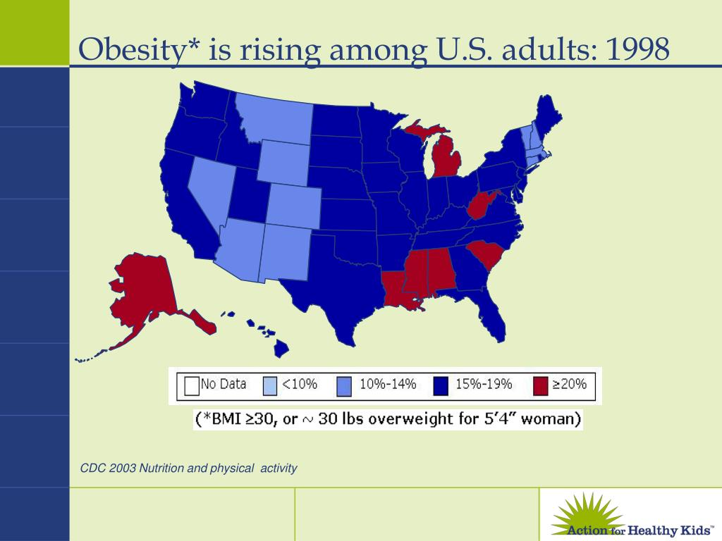 Obesity* is rising among U.S. adults: 1998