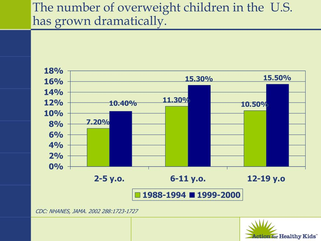 The number of overweight children in the  U.S. has grown dramatically.