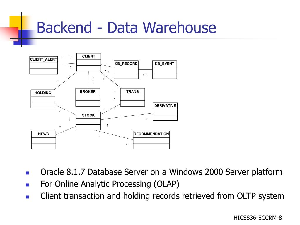 Backend - Data Warehouse