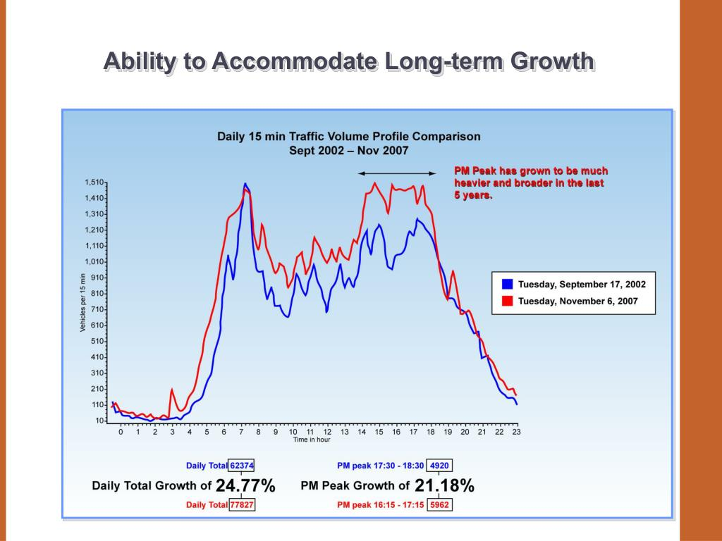 Ability to Accommodate Long-term Growth