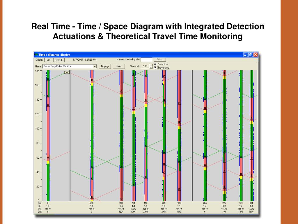Real Time - Time / Space Diagram with Integrated Detection Actuations & Theoretical Travel Time Monitoring