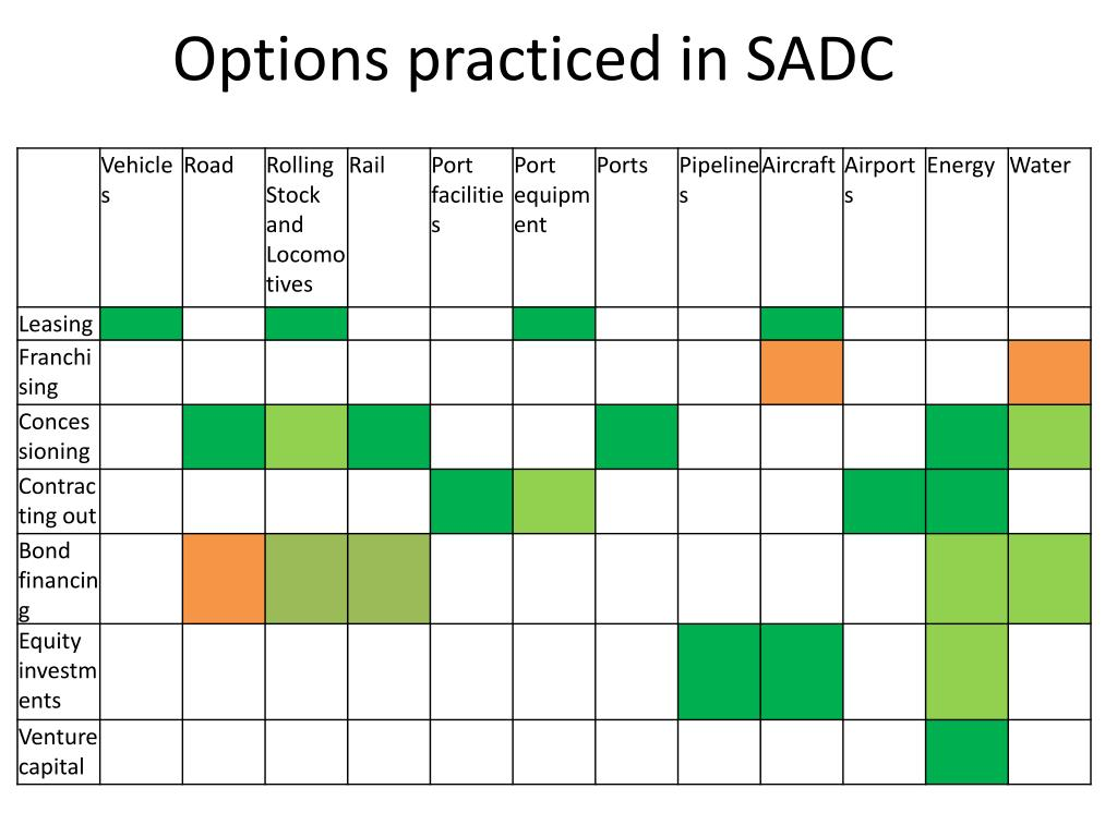 Options practiced in SADC