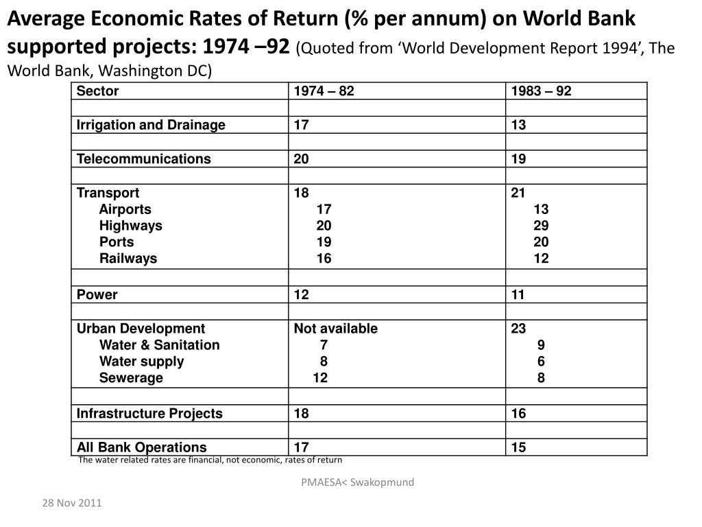 Average Economic Rates of Return (% per annum) on World Bank supported projects: 1974 –92