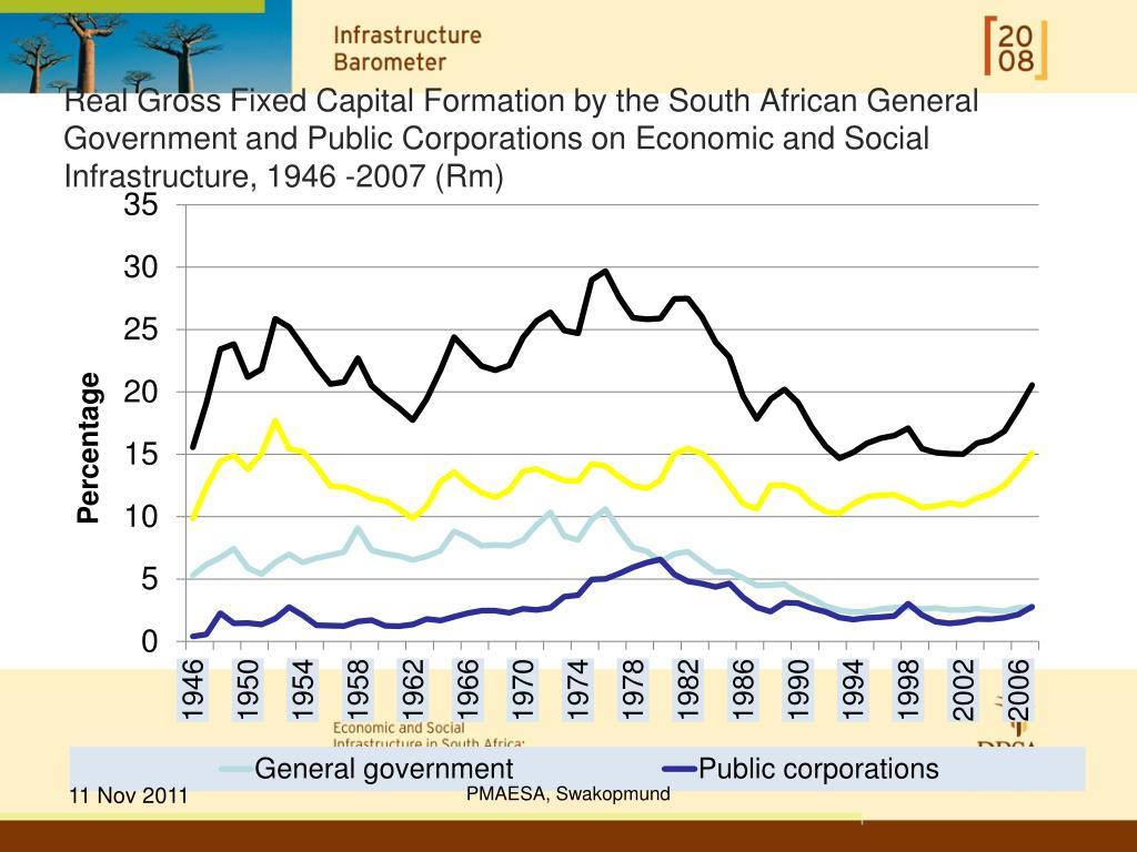 Real Gross Fixed Capital Formation by the South African General Government and Public Corporations on Economic and Social Infrastructure, 1946 -2007 (Rm)