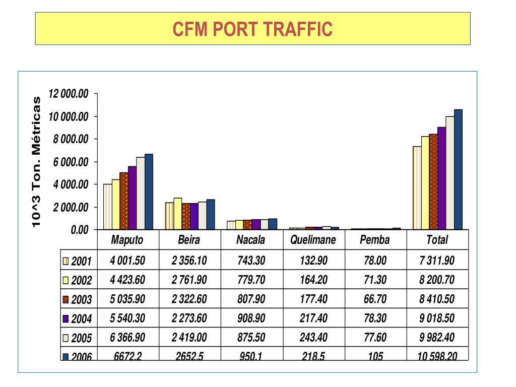 CFM PORT TRAFFIC