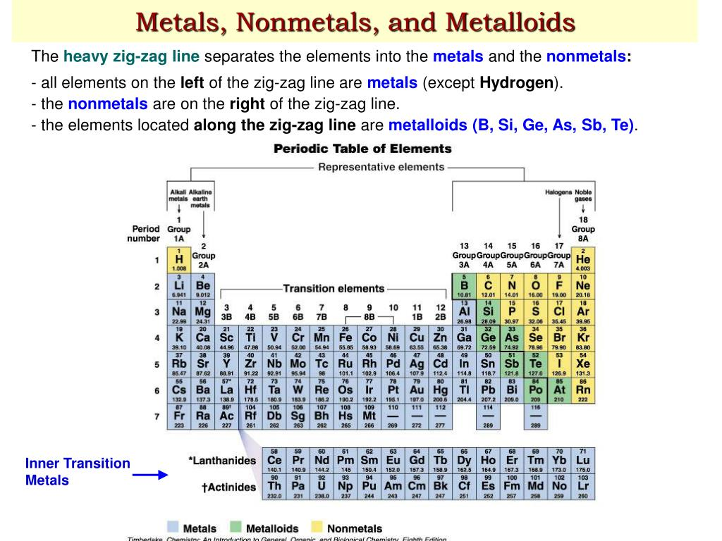 Metalloids nvsi ppt chapter 3 atoms and elements powerpoint metalloids gamestrikefo Images