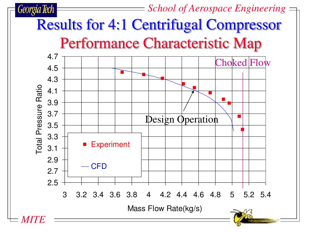 Results for 4:1 Centrifugal Compressor