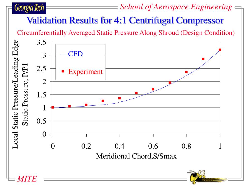 Validation Results for 4:1 Centrifugal Compressor