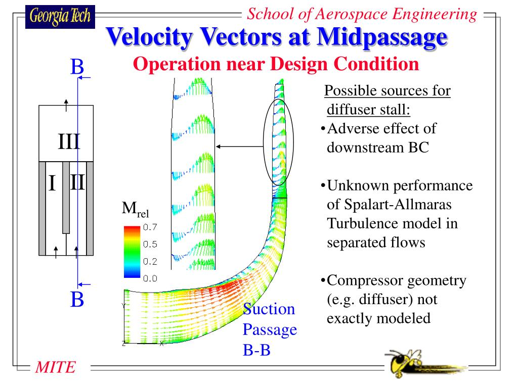 Velocity Vectors at Midpassage