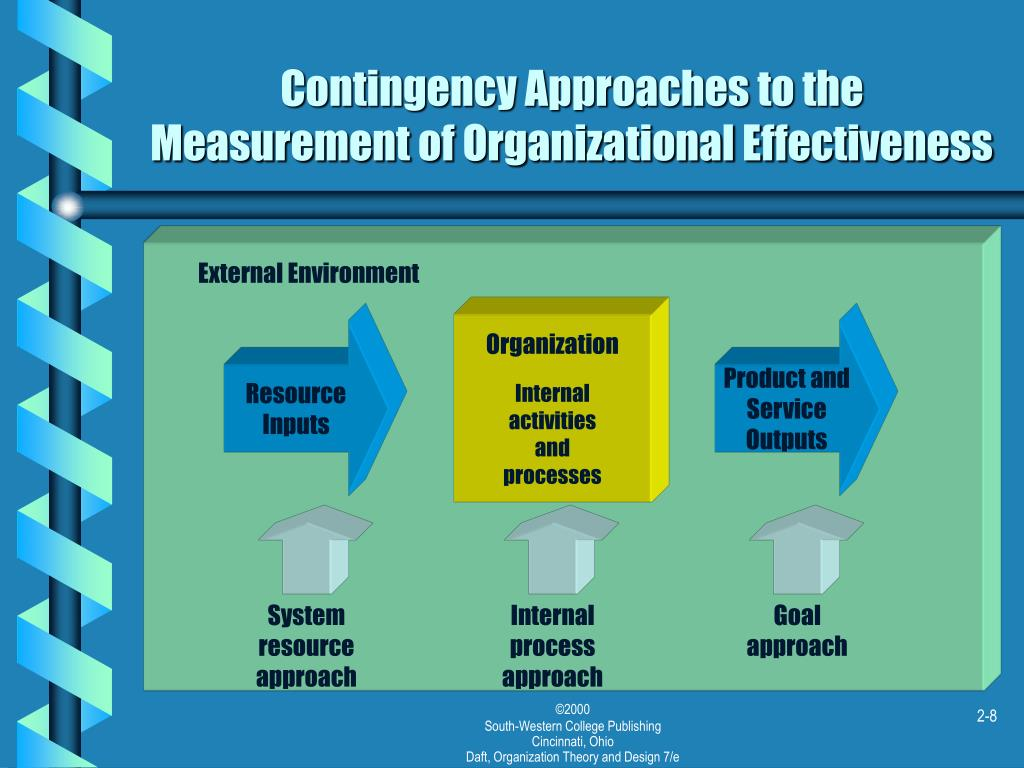 Contingency Approaches to the Measurement of Organizational Effectiveness