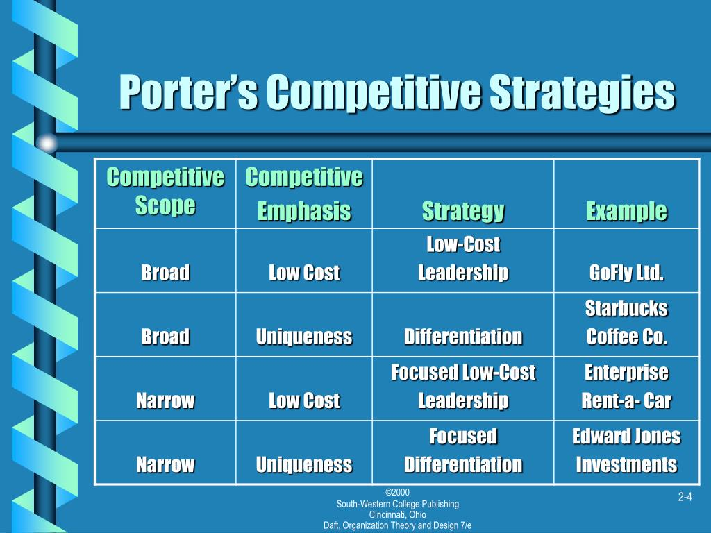 Porter's Competitive Strategies