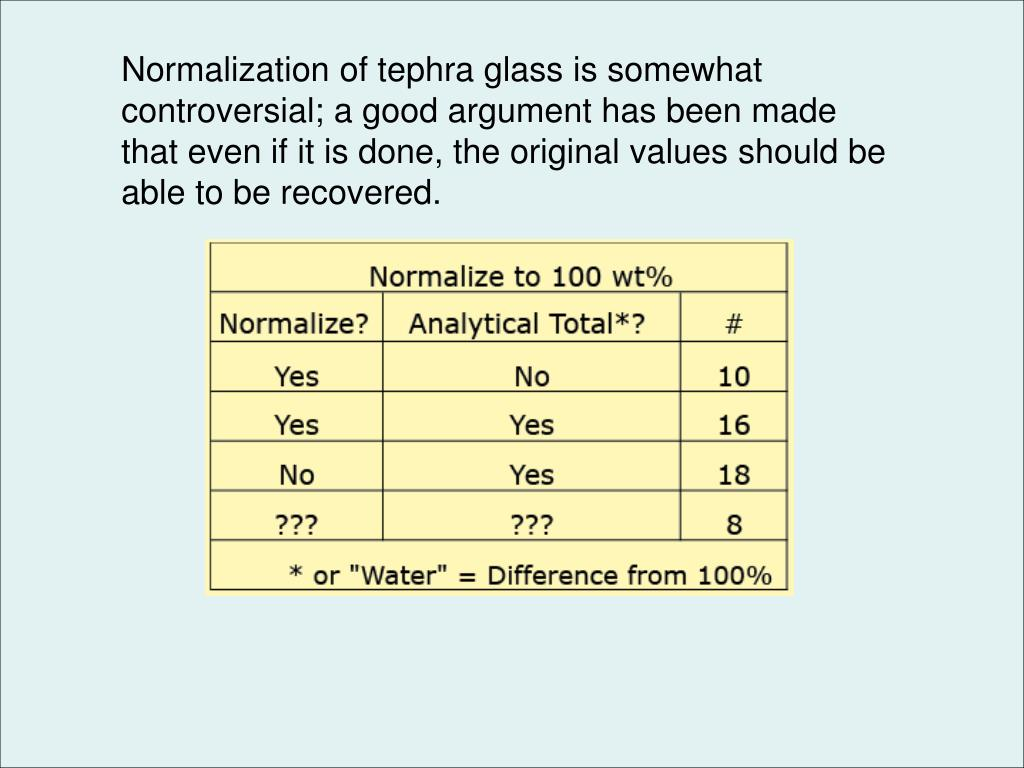Normalization of tephra glass is somewhat controversial; a good argument has been made that even if it is done, the original values should be able to be recovered.