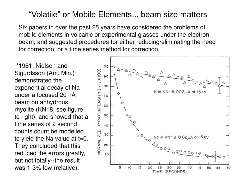 """Volatile"" or Mobile Elements... beam size matters"