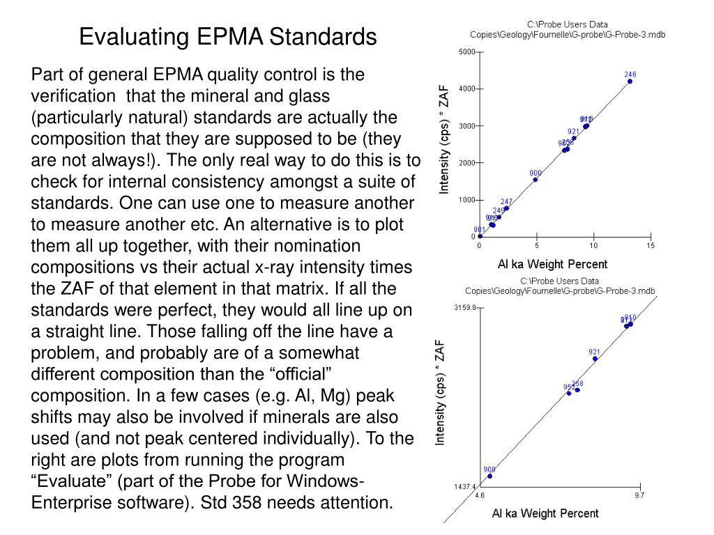 Evaluating EPMA Standards