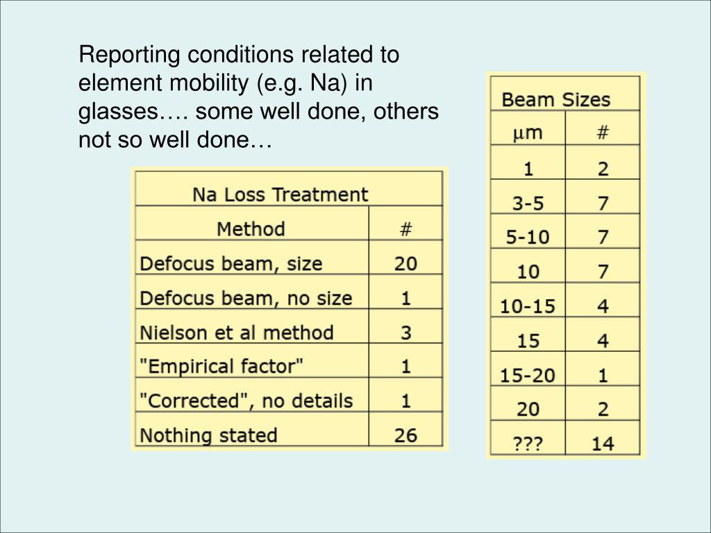 Reporting conditions related to element mobility (e.g. Na) in glasses…. some well done, others not so well done…