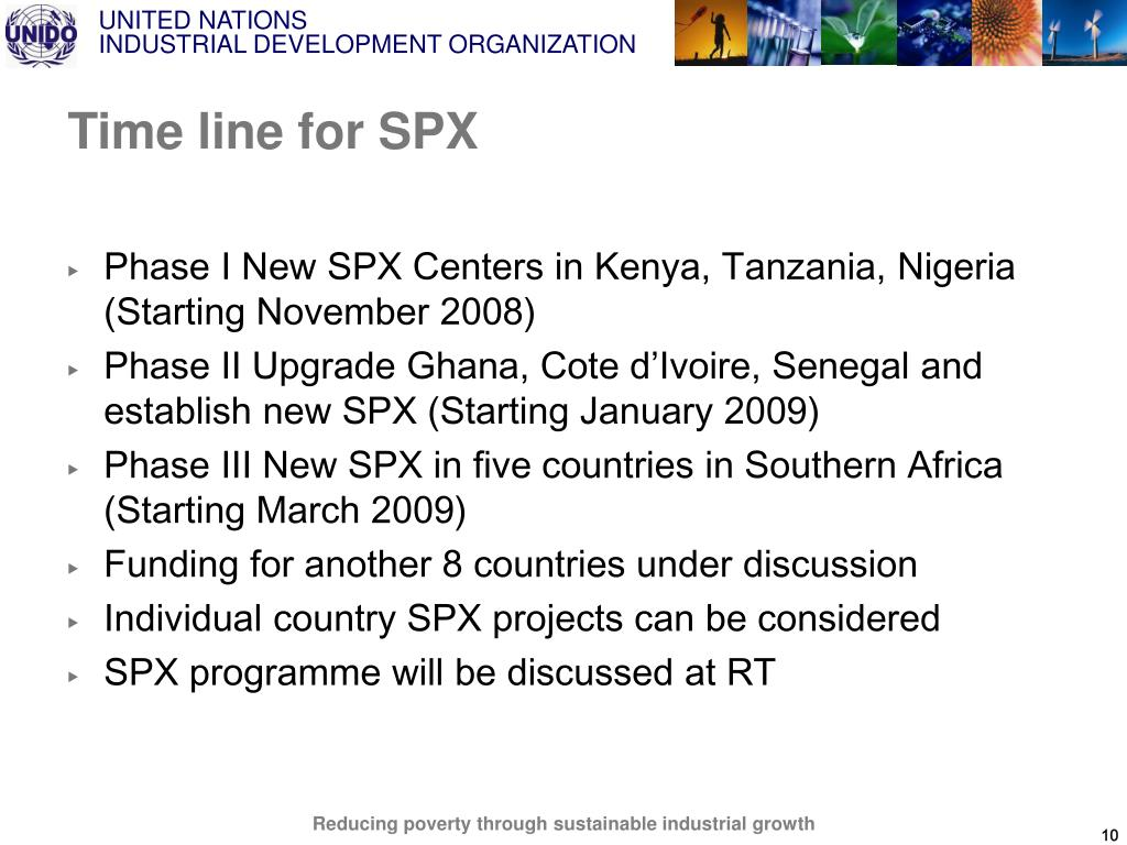 Time line for SPX