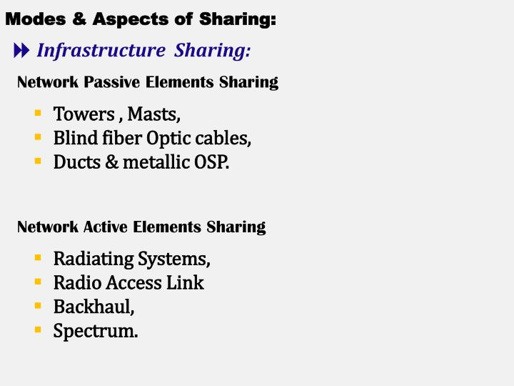 Modes & Aspects of Sharing: