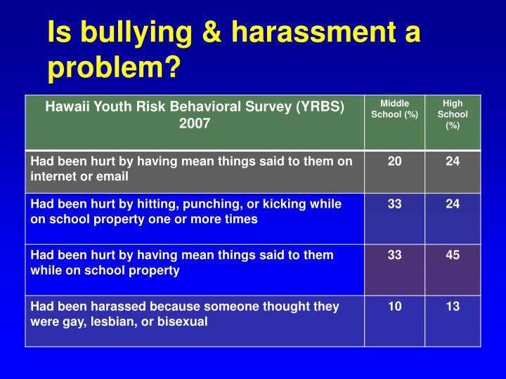 Is bullying & harassment a problem?