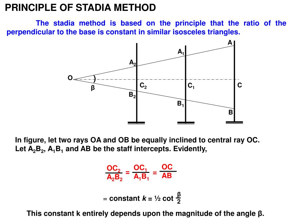 PRINCIPLE OF STADIA METHOD