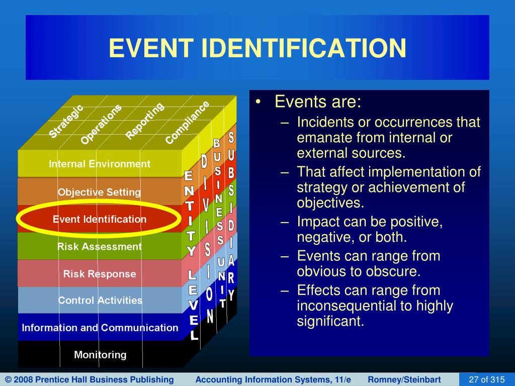 EVENT IDENTIFICATION