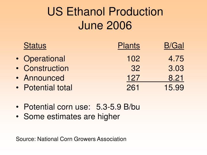 US Ethanol Production