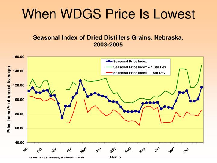 When WDGS Price Is Lowest