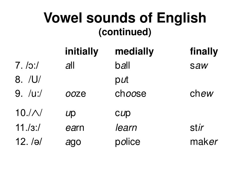 Vowel sounds of English