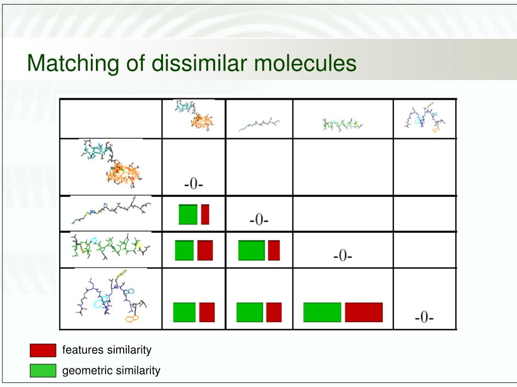Matching of dissimilar molecules