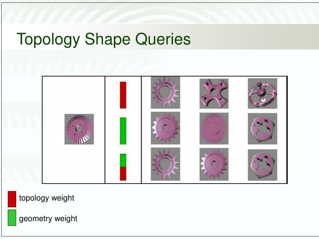 topology weight