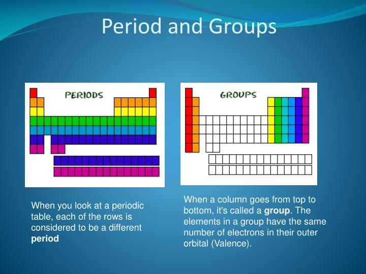 periodic table project The periodic table of elements project introduction: this is a major project that should be taken very seriously by all students.