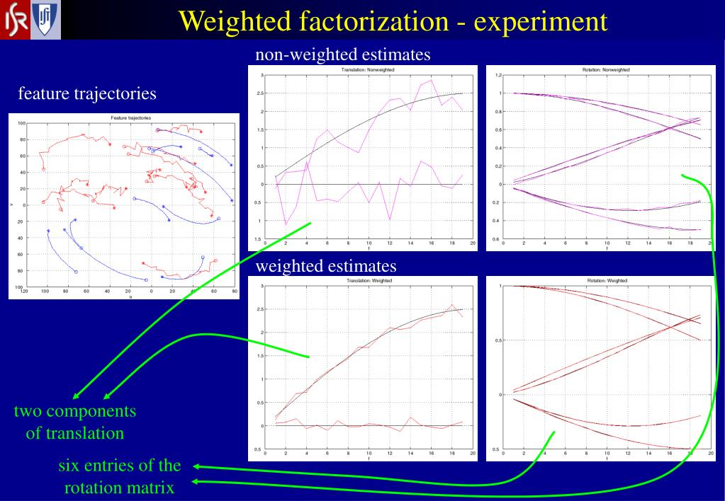Weighted factorization - experiment