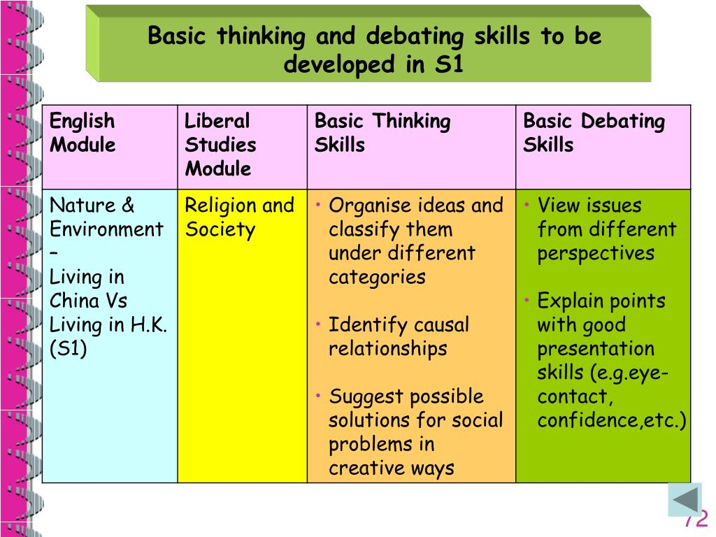 Basic thinking and debating skills to be developed in S1