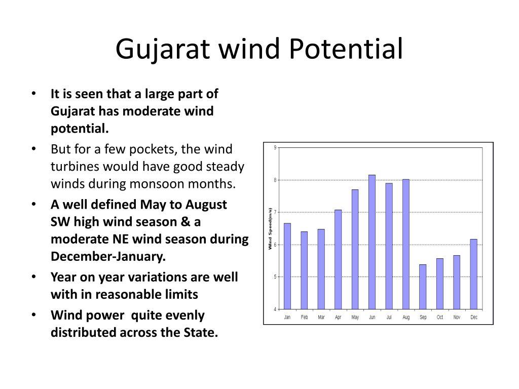 Gujarat wind Potential