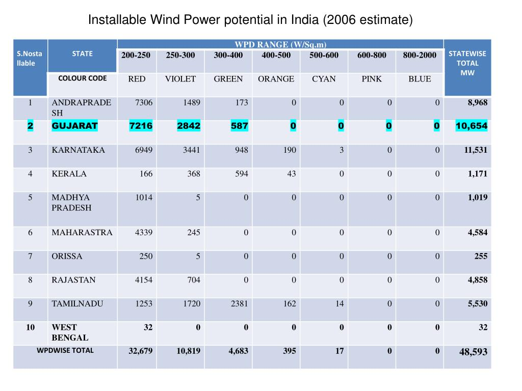 Installable Wind Power potential in India (2006 estimate)