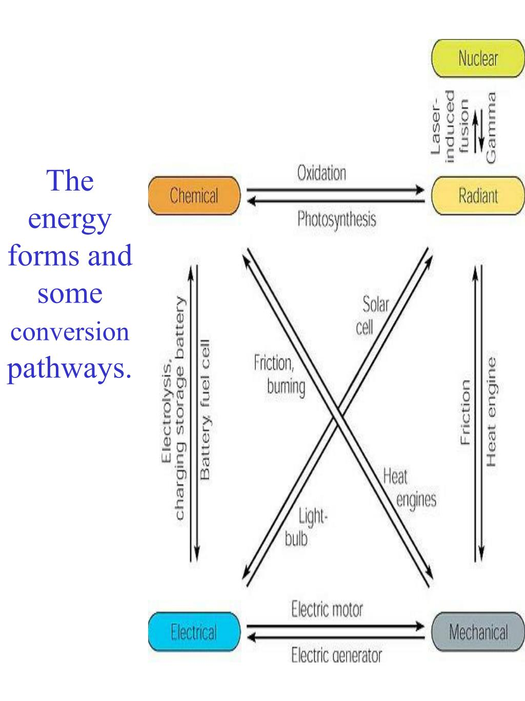 The energy forms and some